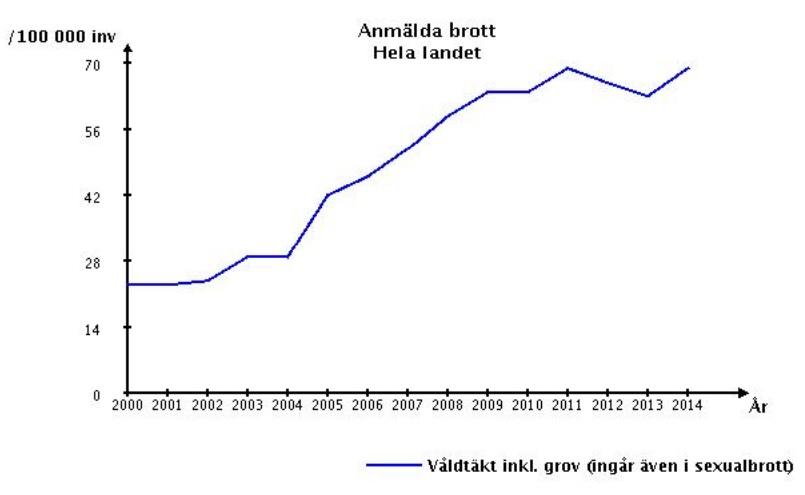Anmäda våldtäkter 2010-2014