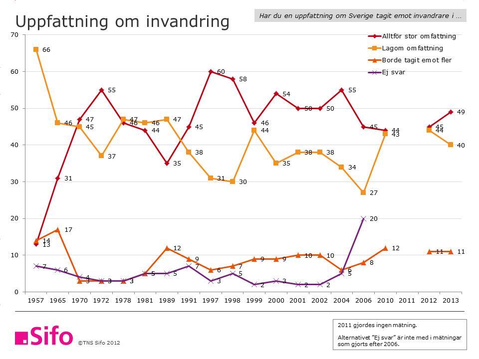 http://opinion.se/valhistorik/svenskarnas-uppfattning-om-invandring-1957-2013
