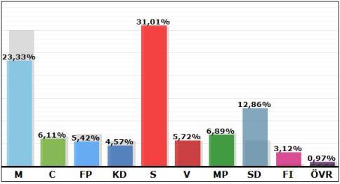 Valresultat 2014