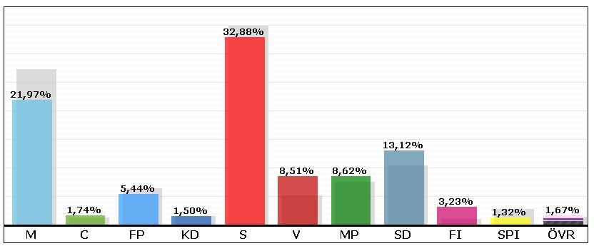 Röster kommunfullmäktige val 2014. KLicka här för att visa en större bild