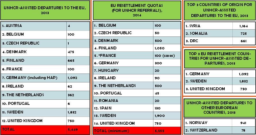 Kvotflyktingar i EU