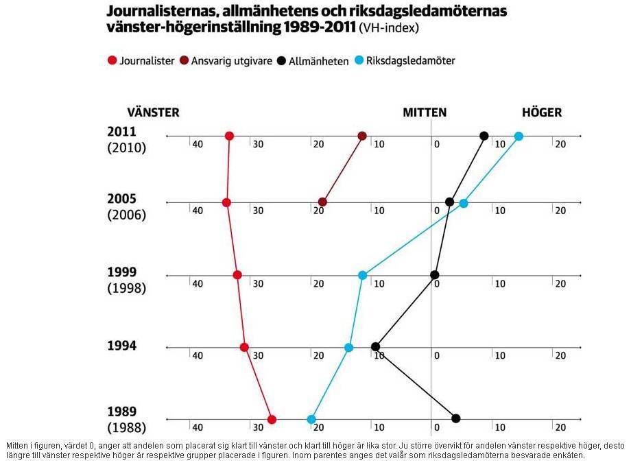 Åsiktsklyftan ökar mellan journalister och allmänhet. Journalisternas, allmänhetens och riksdagsledamöternas vänster-högerinställning 1989-2011. Klicka här för en större bild