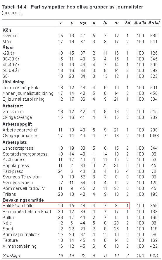 Partisympatier hos olika grupper av journalister (tab. 14.4). Svenska journalister 1989–2011, Prof. Kent Asp. Klicka här för en större bild