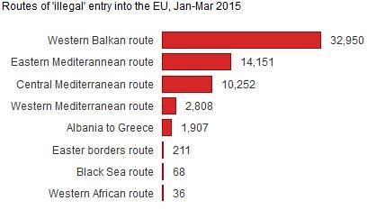 Hur kommer migranterna till EU?