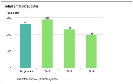 Böter för nedskräpning 2011-2014