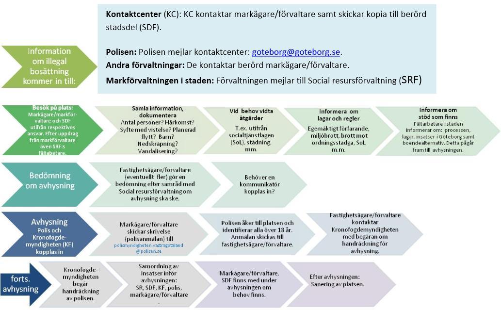 Klicka här för en större bild av rutin för avhysning av illegala bosättningar i Göteborg