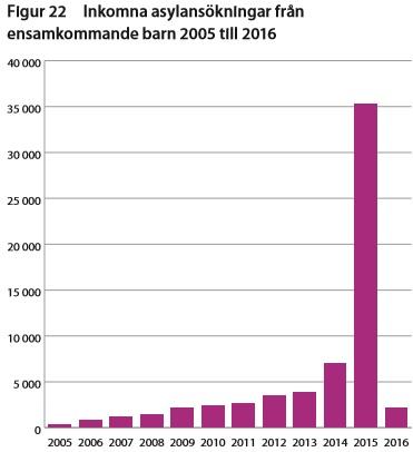 Asylansökningar från 'ensamkommande barn' 2005-2016. Källa: Migrationsverket