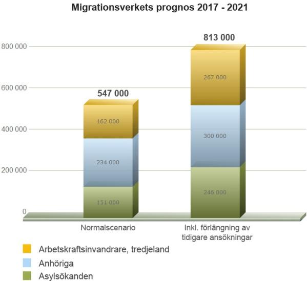 Migrationsverkets prognos för invandring år 2017-2021