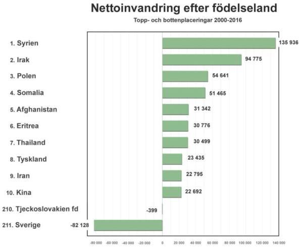 Nettoinvandring till Sverige baserat på födelseland