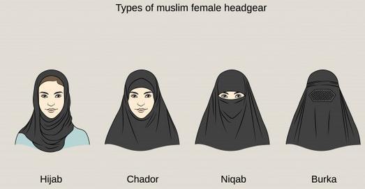 Burka, Niqab, Hijad, Chador