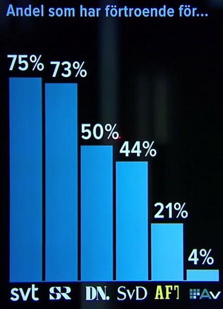 Andel som har förtroende för media enligt SVT/Opinion Live 2017-01-26