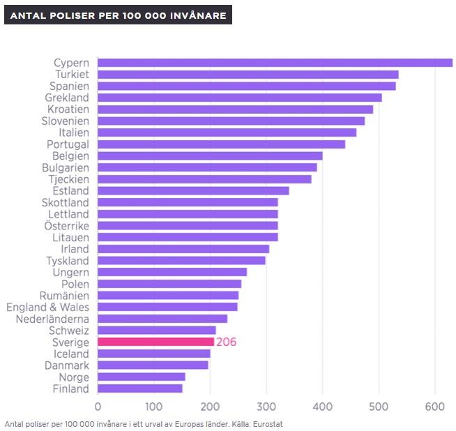 Antal poliser per invånare i Europas länder