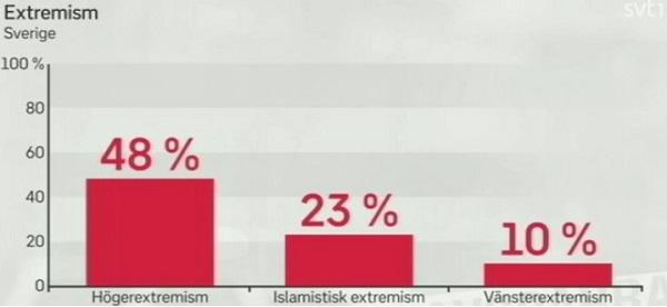 Extremister i Sverige enligt kommunerna