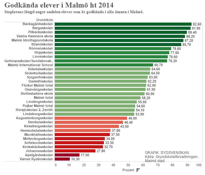 Resultat i grundskolor, antal godkända elever i Malmö