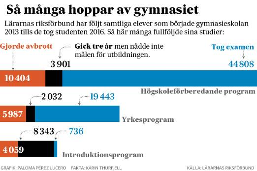Hur många hoppar av gymnasiet?