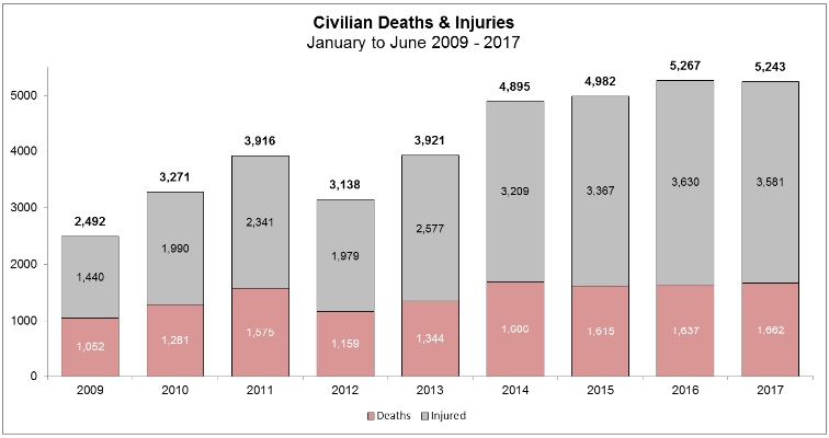 Säkerhetsläget i Afghanistan oförändrat betydligt bättre än i länder som USA, Venezuela, Mexico, Honduras, San Salvador, Brasilien, Colombia, Guatemala, Jamaica, etc