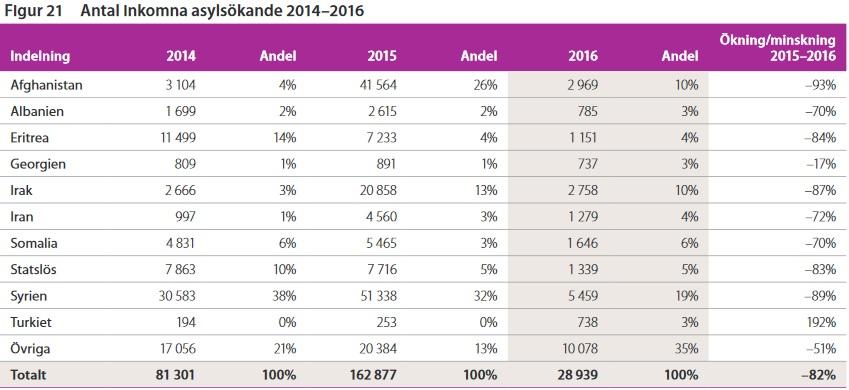 Antal asylsökande i Sverige 2014, 2015 och 2016