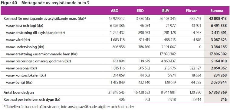 Kostnader för asylsökandes boende. ABO = Anläggningsboende. EBO = Eget boende. BUV = Boende för ensamkommande