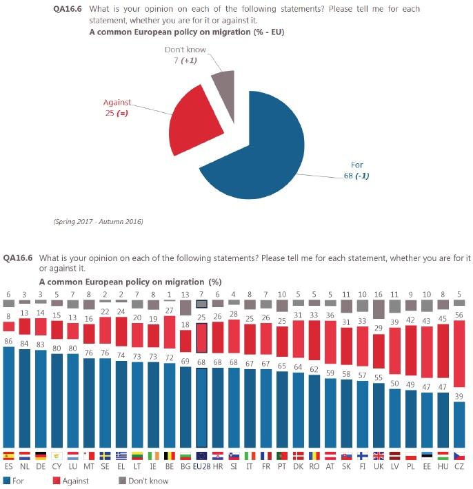 Europabarometern - Gemensam policy i EU för migration