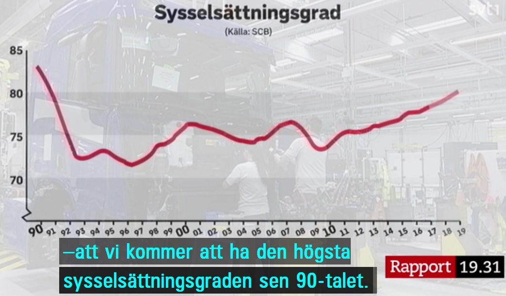 AF:s statistik och spådom om sysselsättningsgraden i Sverige