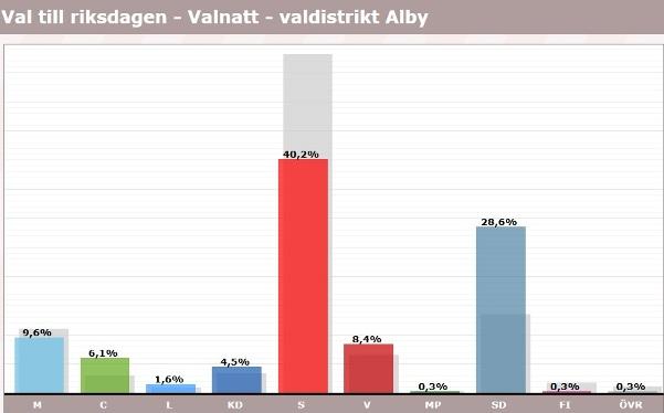 Alby, röster i val 2018, riksdagen