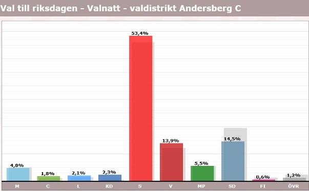 Andersberg, röster i val 2018, riksdagen