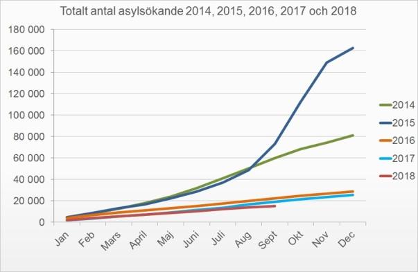 Asylsökande till Sverige 2014-2018