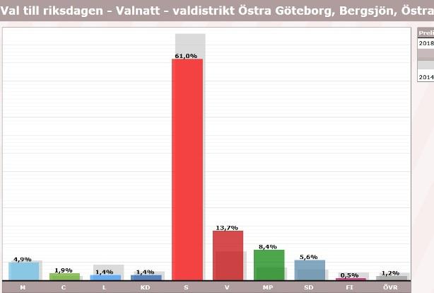 Bergsjön, östra, röster i val 2018, riksdagen