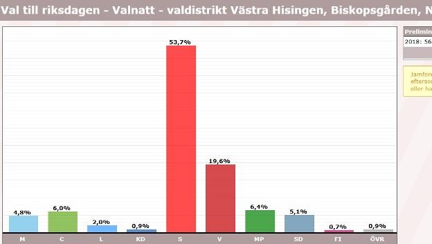 Biskopsgården, röster i val 2018, riksdagen