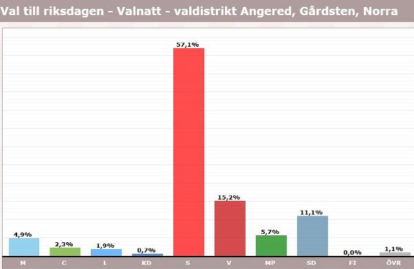 Gårdsten, norra, röster i val 2018, riksdagen