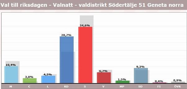 Geneta, röster i val 2018, riksdagen