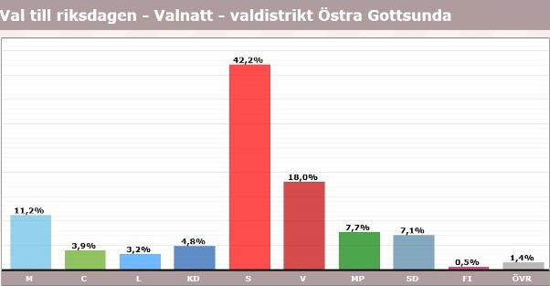 Gottsunda, röster i val 2018, riksdagen