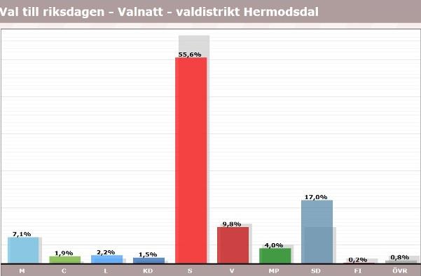 Hermodsdal, röster i val 2018, riksdagen