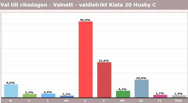 Husby, röster i val 2018, riksdagen