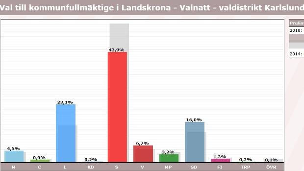 Karlslund, röster i val 2018, kommunfullmäktige