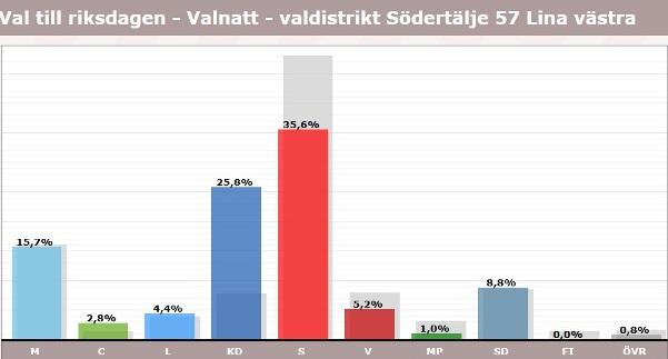 Lina, röster i val 2018, riksdagen
