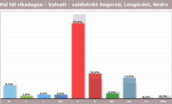 Lövgärdet, röster i val 2018, riksdagen