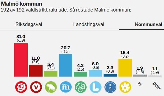Valresultat Malmö 2018