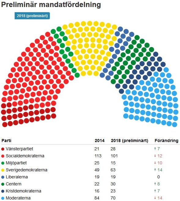 Mandat riksdagen val 2018 fördelning