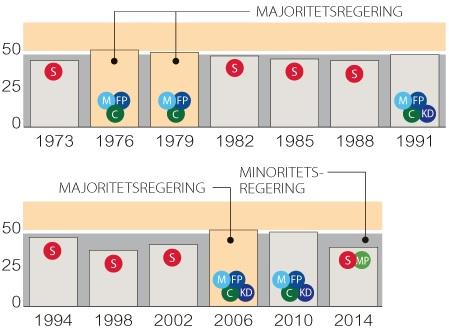 Minoritetsregering och majoritetsregering i Sverige