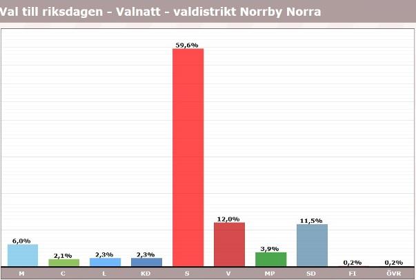Norrby, röster i val 2018, riksdagen
