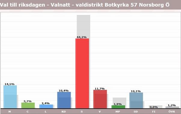 Norsborg, röster i val 2018, riksdagen