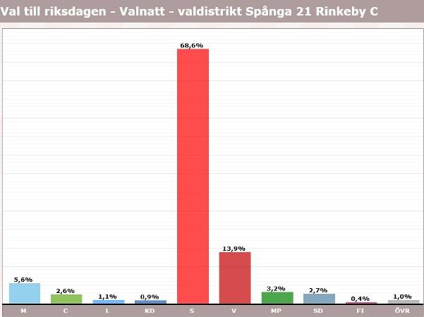 Rinkeby, röster i val 2018, riksdagen