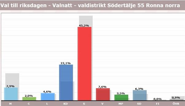 Ronna, röster i val 2018, riksdagen