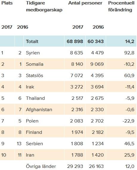 Antal nya svenska medborgare efter tidigare medborgarskap, 2016 och 2017