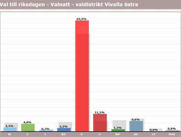 Vivalla, röster i val 2018, riksdagen