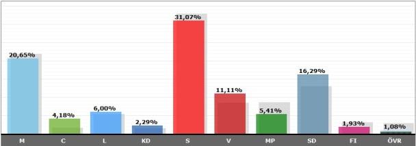 Valresultat Malmö kommun 2018