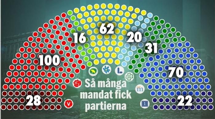 Mandat i riksdagen efter valet 2018