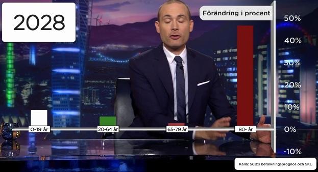 Befolkningsprognos i Sverige, förändring i procent. SCB och Sveriges Kommuner och Landsting (SKL)