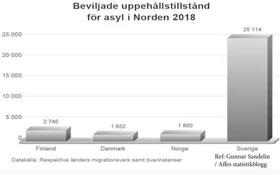 Beviljade uppehållstillstånd i Sverige jämfört med Danmark, Norge och Finland 2018